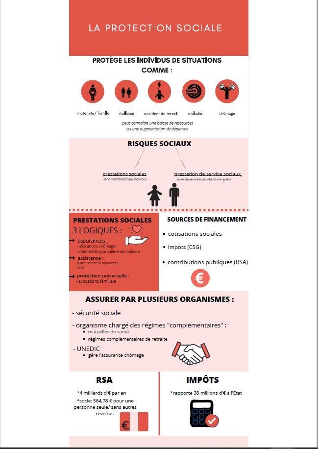 Infographie la protection sociale