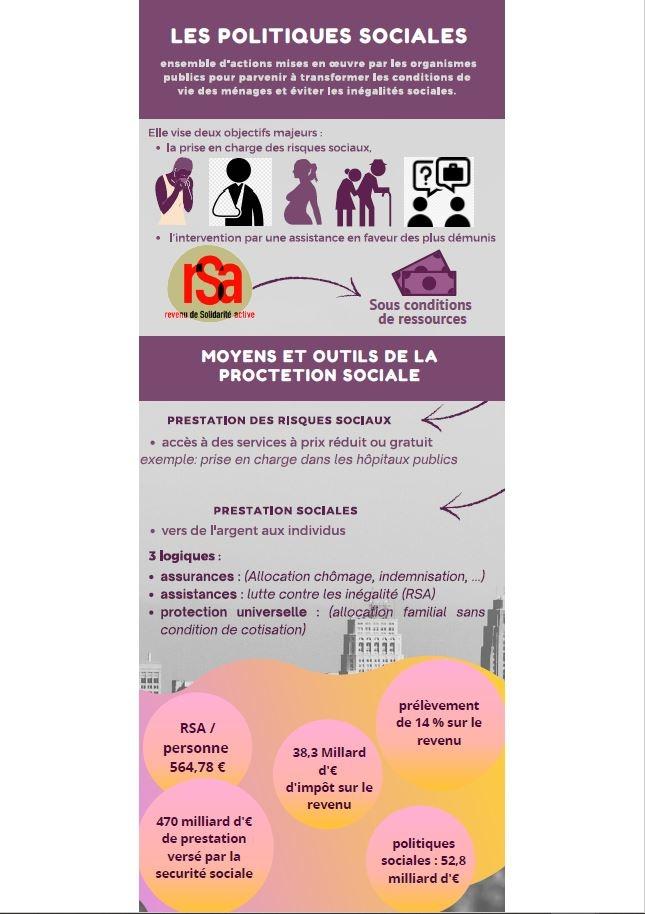 Infographie les politiques sociales